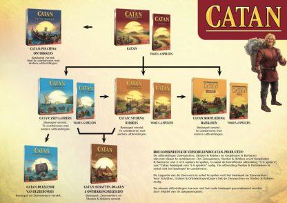 Overzicht Kolonisten van Catan uitbreidingen
